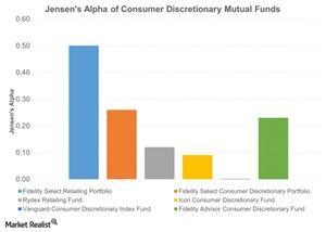 uploads///Jensens Alpha of Consumer Discretionary Mutual Funds