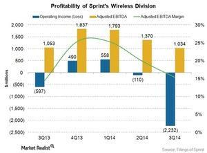 uploads/2015/03/Telecom-sprint-wireless-EBITDA-3fq1431.jpg