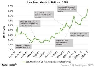 uploads/2015/12/Junk-Bond-Yields-in-2014-and-2015-2015-12-161.jpg