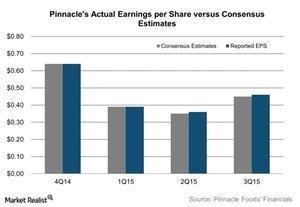 uploads/2015/11/Pinnacles-Actual-Earnings-per-Share-versus-Consensus-Estimates-2015-11-031.jpg