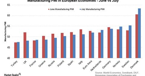 uploads/2016/08/EU-manuf-PMI.png