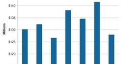 uploads///A_Semiconductors_ADI_Q Automotive revenue