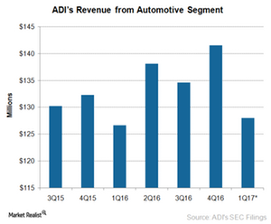 uploads/2017/02/A7_Semiconductors_ADI_1Q17-Automotive-revenue-1.png