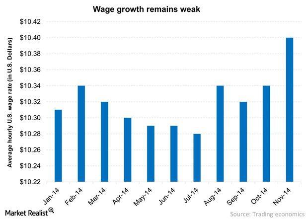 uploads///Wage growth remains weak