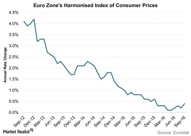 uploads///Euro Zones Harmonised Index of Consumer Prices