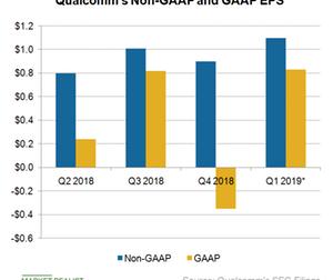 uploads/2018/11/A9_Semiconductors_QCOM-EPS-Q418-1.png