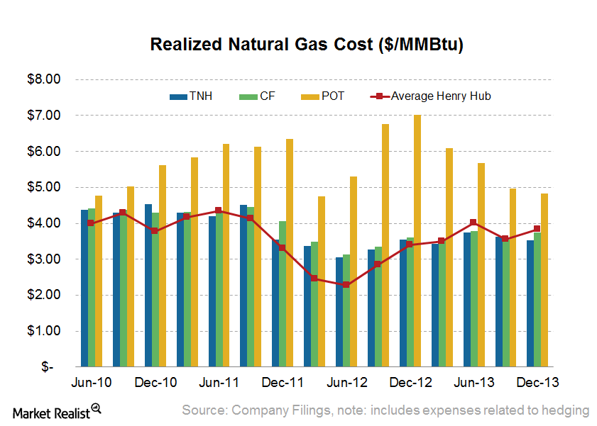 uploads///Natural Gas Realized Price
