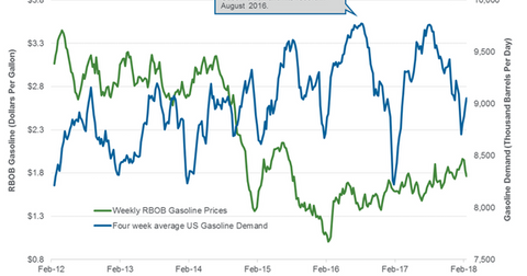 uploads/2018/02/gasoline-demand-2-1.png
