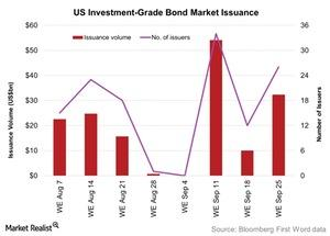 uploads/2015/09/US-Investment-Grade-Bond-Market-Issuance-2015-09-291.jpg