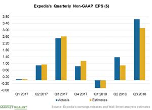 uploads/2018/11/Chart-3-EPS-1-1.png