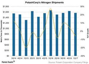 uploads/2017/04/PotashCorps-Nitrogen-Shipments-2017-04-27-2.jpg