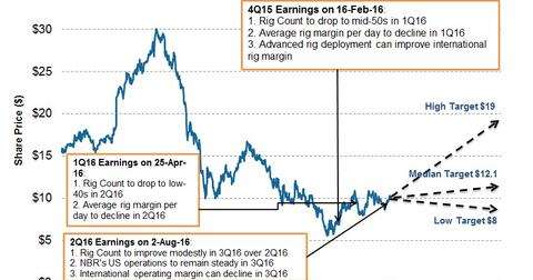 uploads/2016/08/Share-Price-and-Projections-5-1.jpg