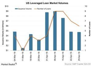 uploads/2016/05/US-Leveraged-Loan-Market-Volumes-2016-05-041.jpg