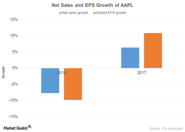 uploads///sales eps aapl