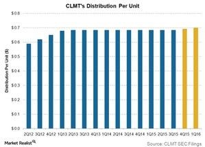 uploads/2015/10/CLMTs-distribution-per-unit1.jpg