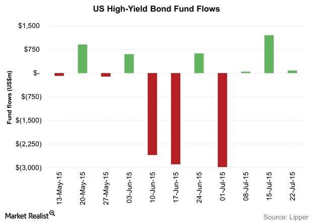 uploads///US High Yield Bond Fund Flows