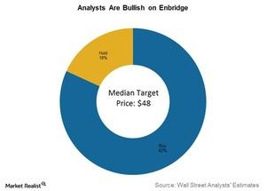 uploads/2017/01/analysts-are-bullish-on-enbridge-1.jpg