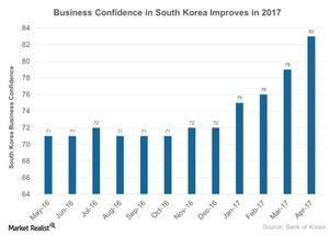 uploads///Business Confidence in South Korea Improves in