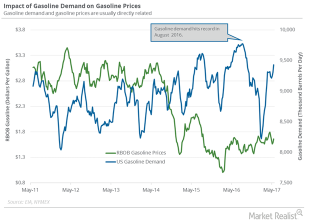 uploads///gasolien demand