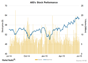 uploads/2015/07/Stock-performance1.png