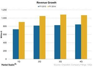 uploads/2015/02/Revenue-Growth-2015-02-061.jpg
