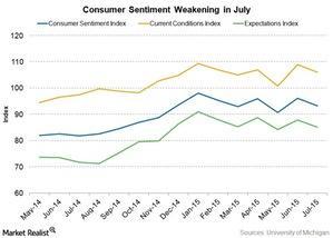 uploads/2015/07/consumer-sentiment1.jpg