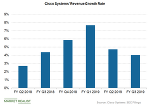 uploads/2019/05/cisco-revenue-growth-rate-1.png