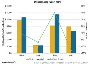 uploads///distributable cash flow