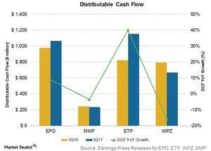 uploads/2017/12/distributable-cash-flow-1.jpg
