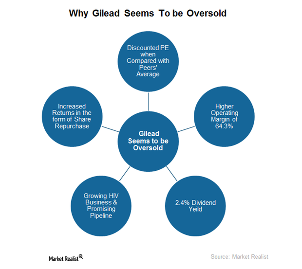 uploads///GILD oversold