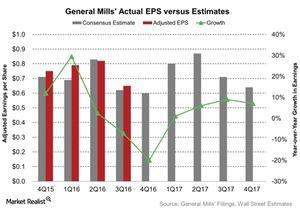 uploads/2016/06/General-Mills-Actual-EPS-versus-Estimates-2016-06-24-1.jpg