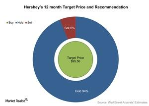 uploads/2016/07/Hersheys-12-month-Target-Price-and-Recommendation-2016-07-21-1.jpg