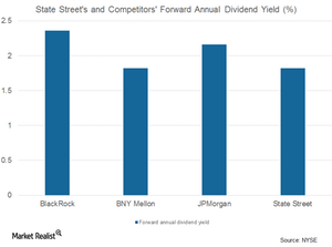 uploads/2017/08/STT-and-comp-forward-annual-div-yield-1.png