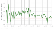 uploads///YoY Nominal GDP recession