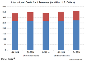 uploads/// Intnl Credit Card