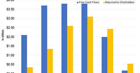 uploads/2018/06/Part-3-free-cash-flow-2.png
