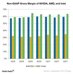 uploads///A_Semiconductos_NVDA_ INTC AMD gross Margin Q