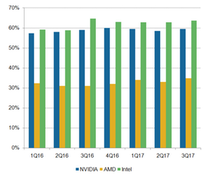 uploads/2017/12/A4_Semiconductos_NVDA_-INTC-AMD-gross-Margin-3Q18-1.png