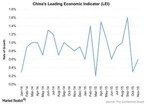 uploads///Chinas Leading Economic Indicator LEI