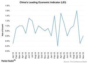 uploads/2015/12/Chinas-Leading-Economic-Indicator-LEI-2015-12-251.jpg