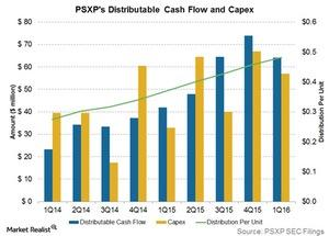 uploads///psxp distributable cash flow and distributions per unit