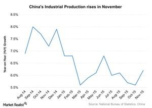 uploads///Chinas Industrial Production rises in November