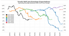 uploads///SnP  earnings expectations