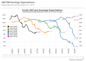 uploads/2016/09/SnP-500-earnings-expectations-1.png