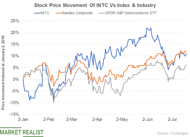 uploads///INTC PRICE MOVT INDEX INDUSTRY