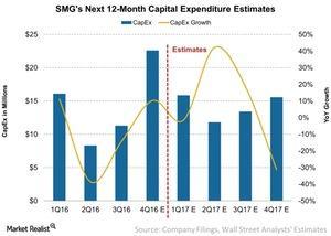 uploads///SMGs Next  Month Capital Expenditure Estimates