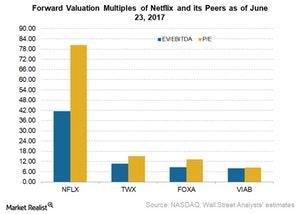 uploads///NFLX valuation metrics June