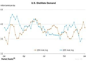 uploads/2015/12/U.S.-Distillate-Demand-2015-12-241.jpg