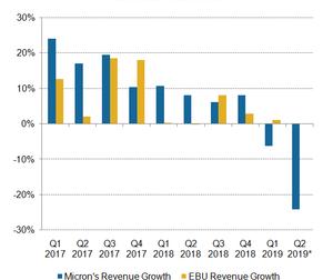 uploads/2018/12/E5_Semiconductors_MU_EBU-rev-growth-rate-Q1-19-1.png
