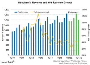 uploads/2017/02/Wyndham-Revenue-1.png